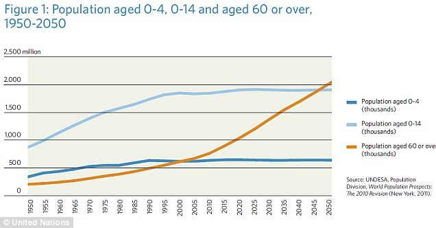 Nutritional Ageism Graph